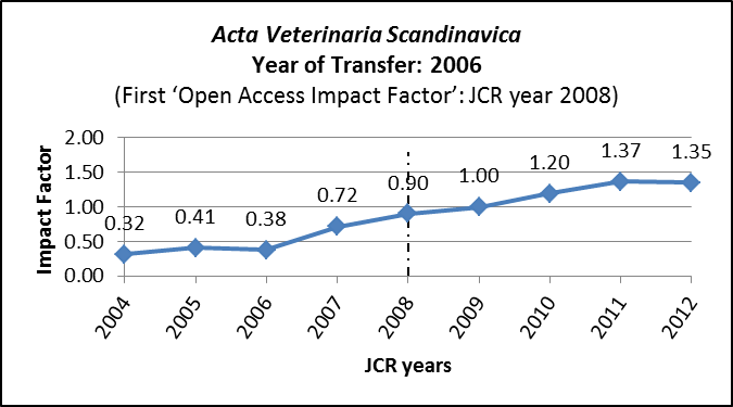 Impact Factors for Acta Veterinaria Scandinavica