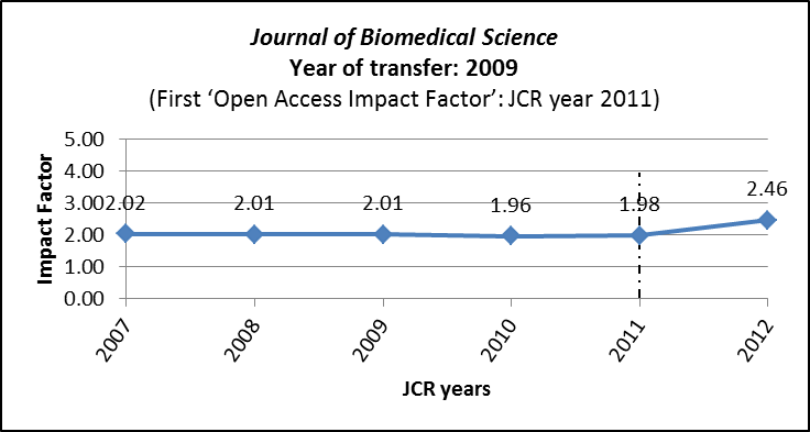 Impact Factors for Journal of Biomedical Science