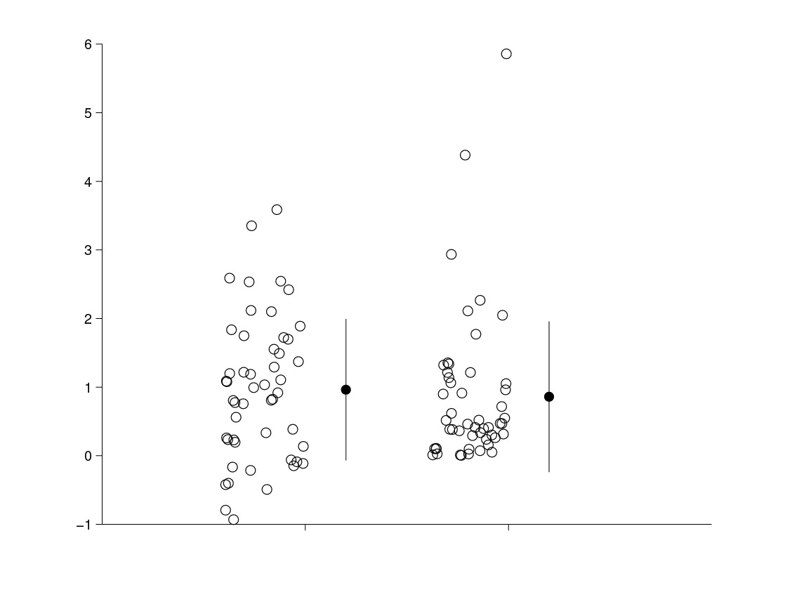This plot compares data points in 'normal distribution', or on a bell curve, and data in a 'gamma distribution'. Their summary statistics are similar, but the litter plot illustrates the difference between them.