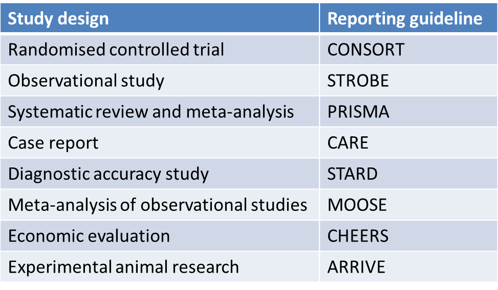 report guidelines Reporting guidelines have been developed to inform reporting for a variety of study designs the objective of this study was to identify whether there is a need to develop a reporting guideline for.