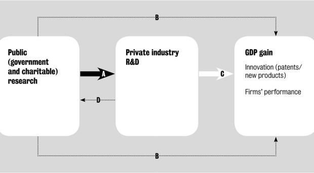 Conceptual model illustrating how public research interacts with private research and development