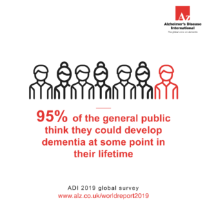 95% of the general public think they could develop dementia at some point in their lifetime
