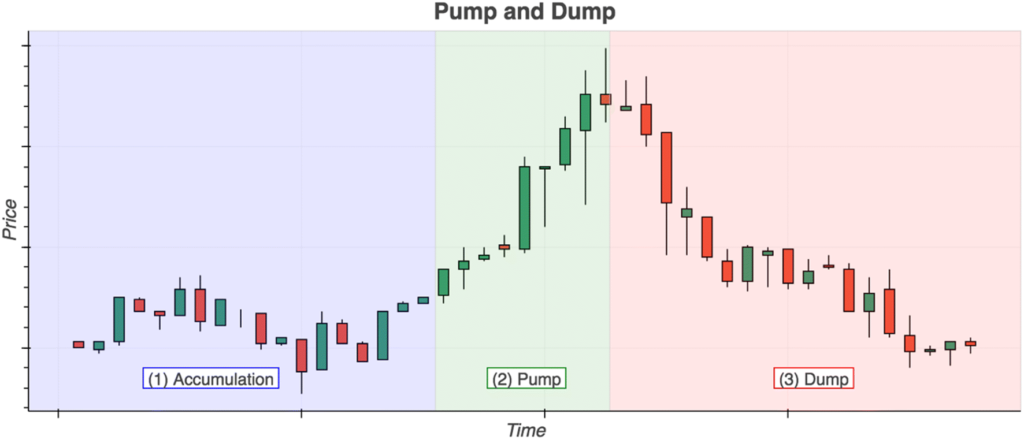 Pump and dump group cryptocurrency